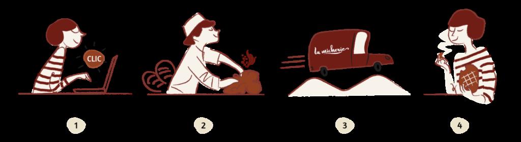 Boulangerie Saint-Girons vente en ligne pain au levain